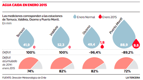 Infographic: Rainfall in January 2015 was the lowest in Chile in the last 50 years, registering a water deficit of 95 percent.